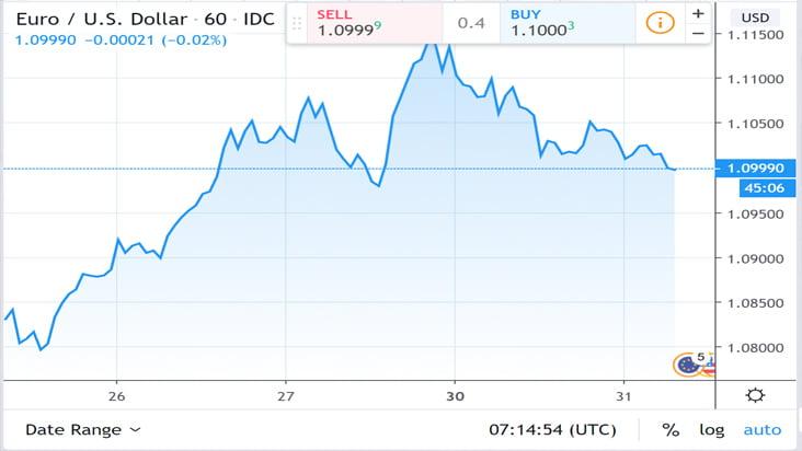 Diễn biến cặp tỷ giá EUR/USD