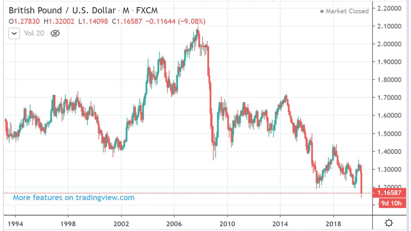 Tỷ giá ngoại tệ 19/3: Rủi ro càng lớn, USD càng tăng