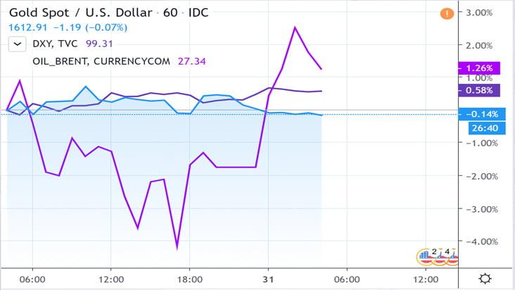 Biểu đồ cho thấy USD và dầu thô đang tăng giá, trong khi vàng giảm.