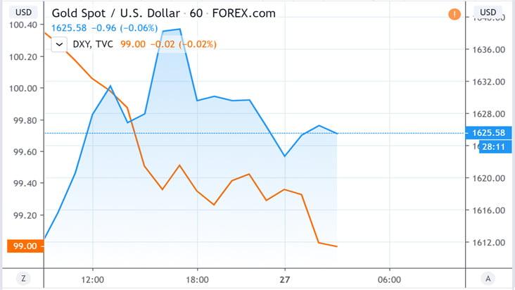 Biểu đồ cho thấy sự tương quan giữa giá vàng và chỉ số USD tính đến 10h30 ngày 27/3/2020.