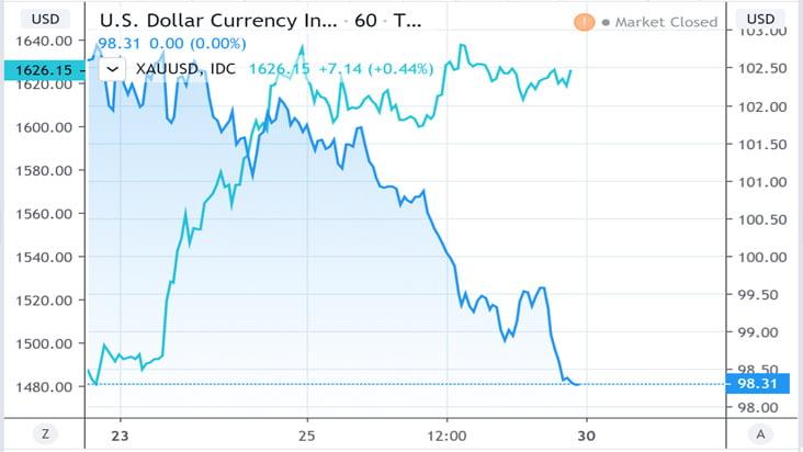 Biểu đồ diễn biến giá vàng (giao ngay) và chỉ số USD trong tuần qua. Nguồn: Tradingview.