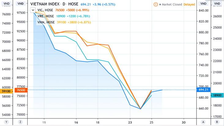 Chứng khoán ngày 26/3: VN-Index thoát đỏ nhờ họ cổ phiếu Vingroup