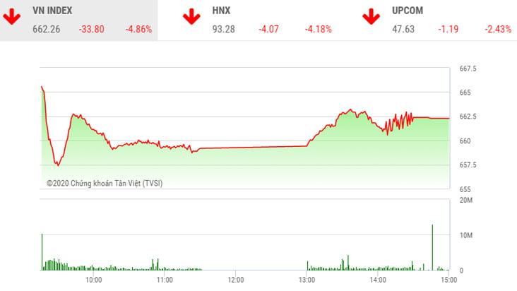 Biểu đồ VN-Index ngày 30/3.