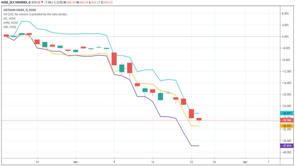 Nhóm cổ phiếu Vingroup kìm chân VN-Index
