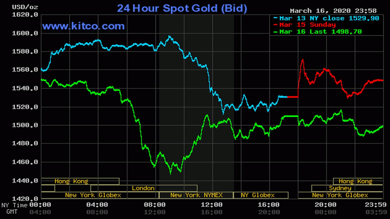 Giá vàng ngày 17/3: Mất mốc 1.500 USD/ounce