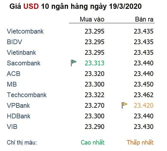 Giá USD trong nước ngày 19/3/2020