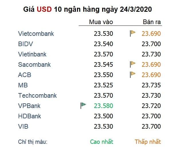 Vảng giá USD của 10 ngân hàng hàng đầu