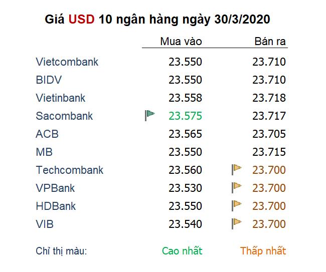 Giá USD 10 NHTM ngày 30/3/2020