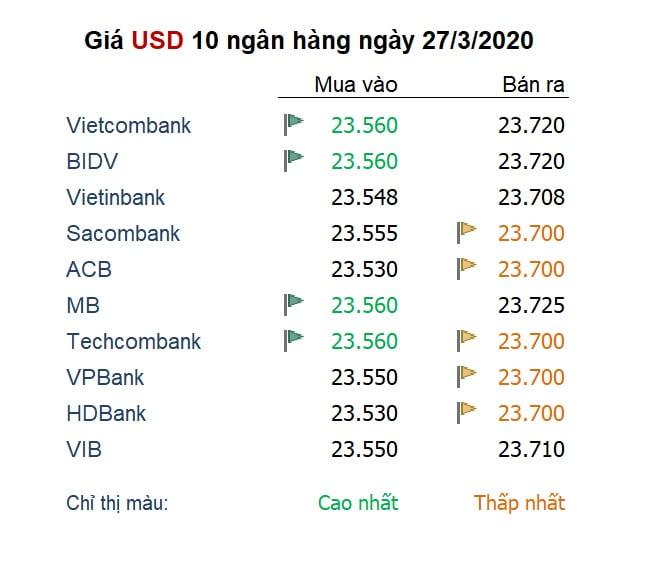 Giá  USD tại các ngân hàng ngày 27/3/2020