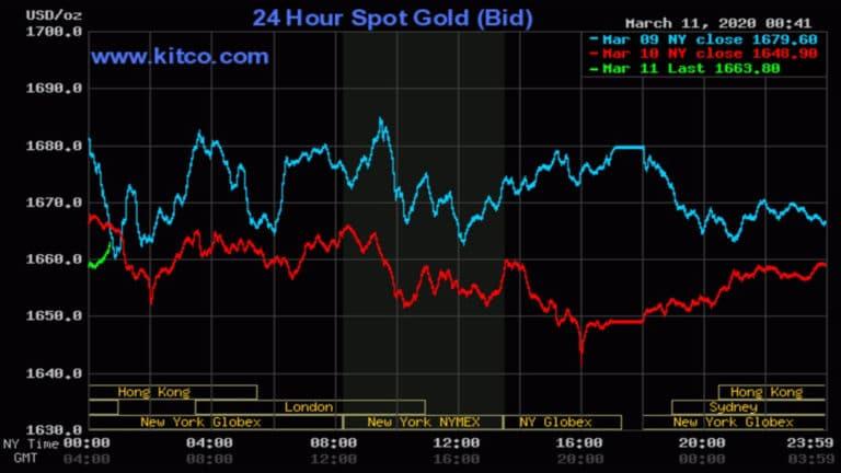 Giá vàng ngày 11/3: Hồi phục khi số ca nhiễm Covid-19 tăng vọt
