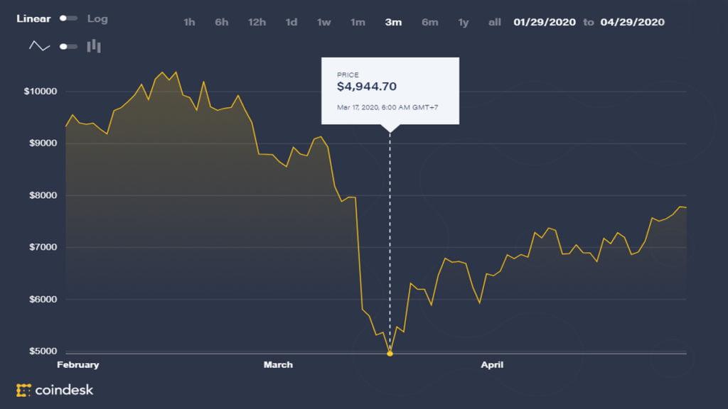 Thị trường tiền ảo trở lại, đạt đỉnh hơn 7 tuần