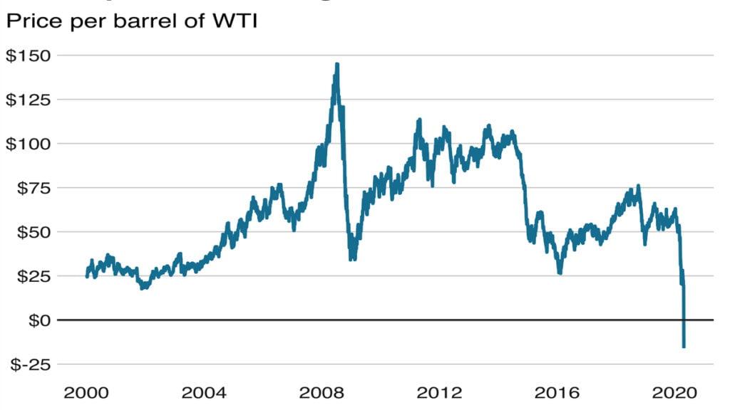 Biểu đồ giá dầu thô ngày hôm qua 20/4/2020.