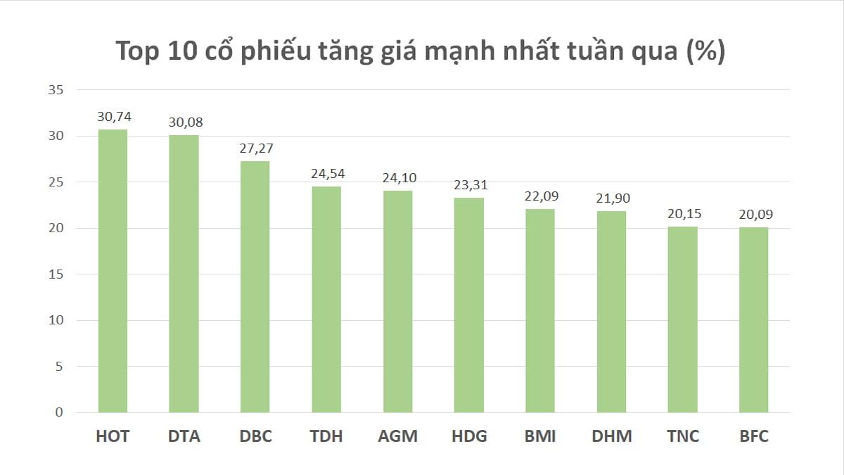 Top 10 cổ phiếu tuần 13-17/4 tăng/giảm mạnh nhất: Xướng tên HOT, điểm danh ABS