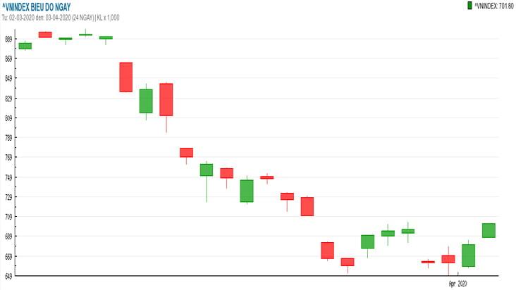 Chứng khoán ngày 3/4: VN-Index vượt 700 điểm với 300 mã tăng giá