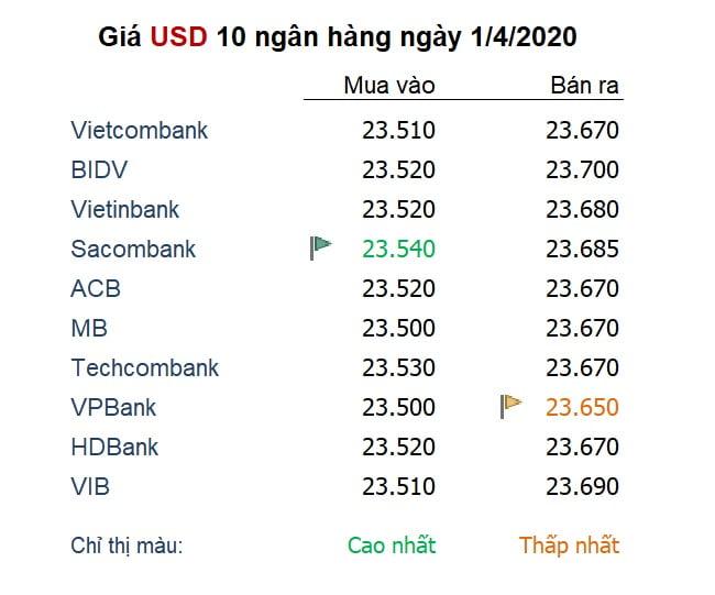 Tỷ giá USD trong nước ngày 1/2/2020