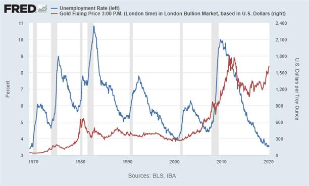 Biểu đồ tương quan giữa tỷ lệ thát nghiệp và giá vàng (giao ngay) đến ngày hôm nay, 3/4.