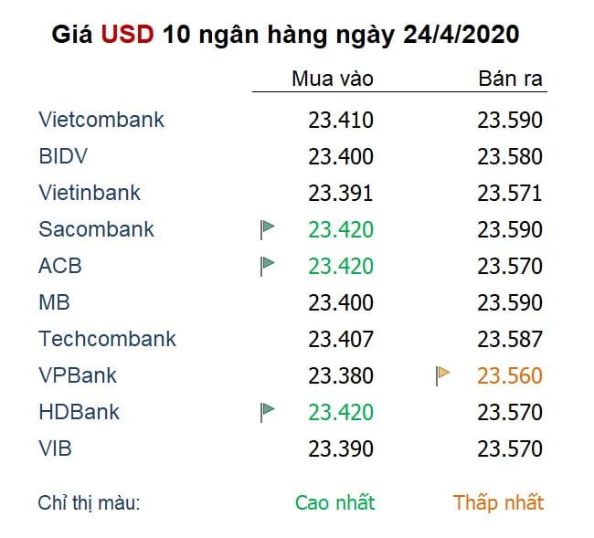 Giá USD ngày 24/4