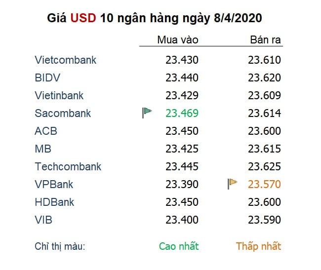 Tỷ giá USD