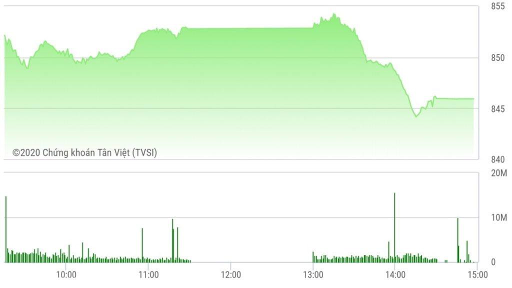 Chứng khoán ngày 19/5: Thanh khoản khủng, VN-Index đạt đỉnh 2,5 tháng
