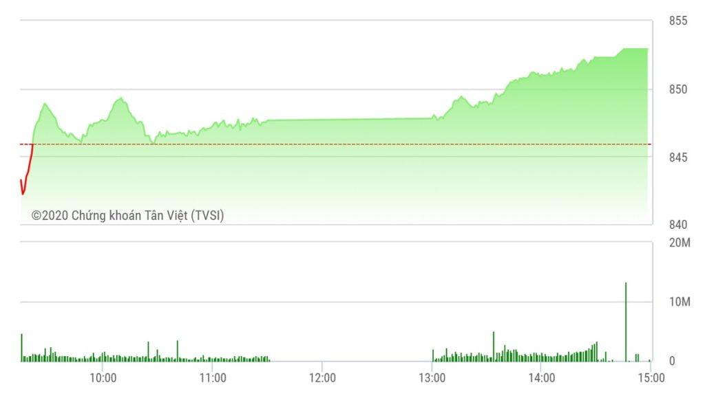 Chứng khoán ngày 20/5: VHM giúp VN-Index đóng cửa tại đỉnh ngày 852 điểm