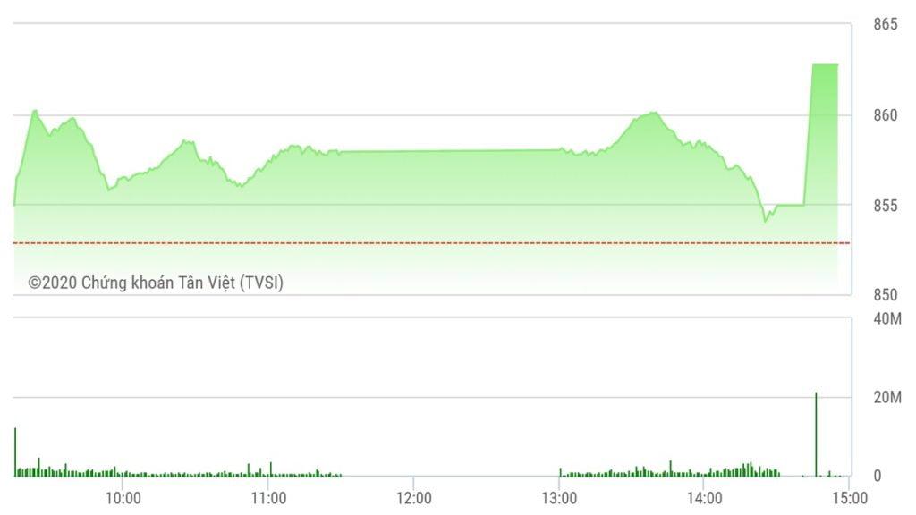 Chứng khoán ngày 21/5: VN-Index đột phá mốc 860 điểm ở phút thứ 90