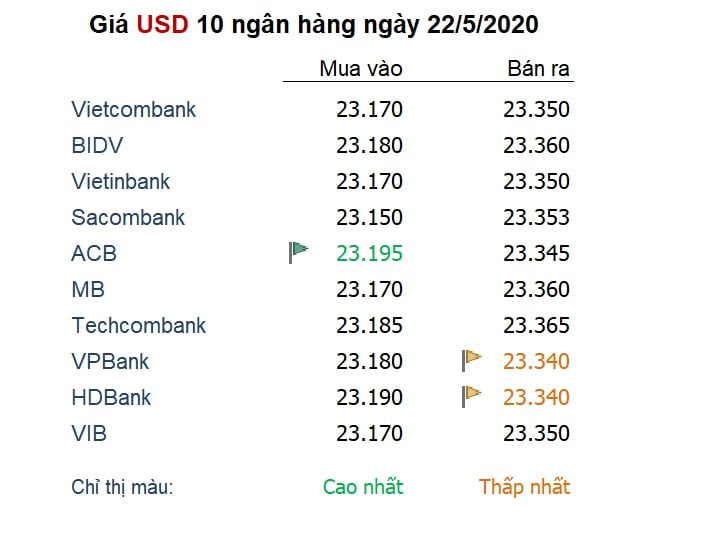 Tỷ giá ngày 22/5: Căng thẳng Mỹ - Trung 'tiếp sức' đà hồi phục của đồng USD