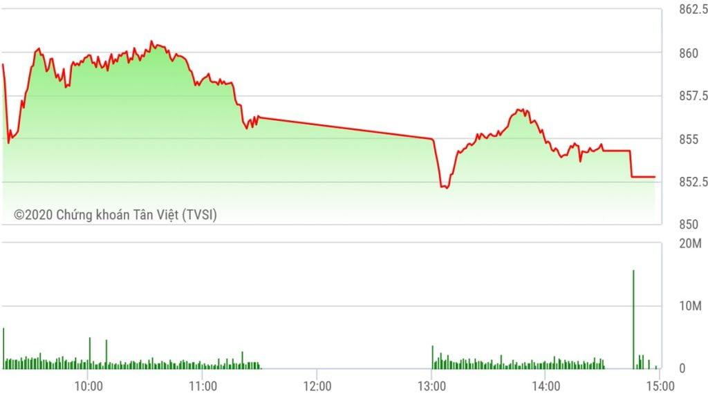 Chứng khoán ngày 22/5: VN-Index đóng tuần 852 điểm, tăng 3,1%