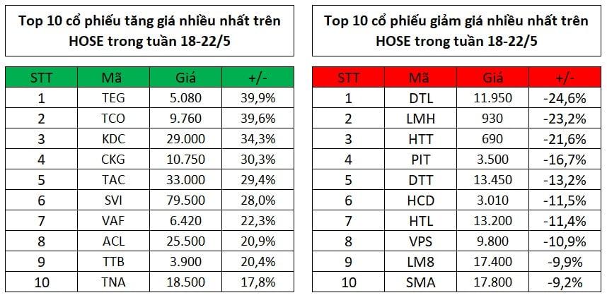 Top 10 cổ phiếu tăng, giảm giá mạnh nhất tuần 18-22/5