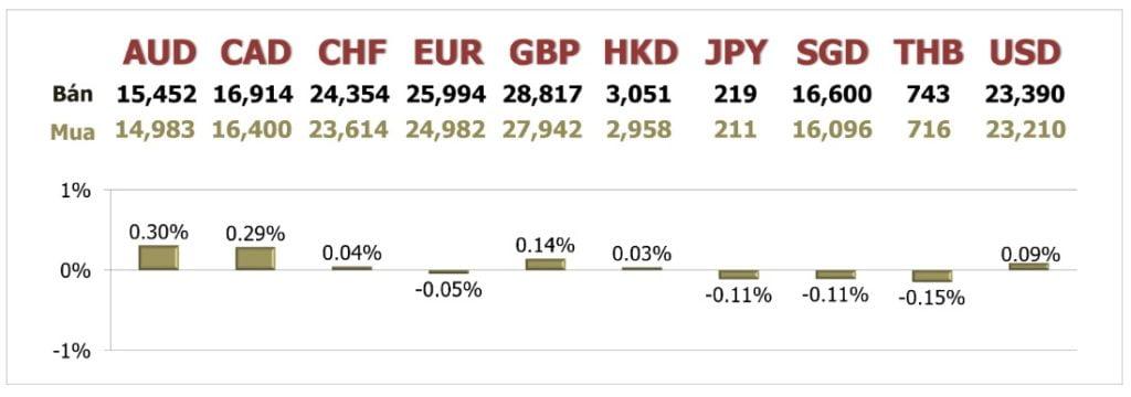 Tỷ giá ngày 25/5: Bế tắc trong quan hệ Mỹ - Trung đẩy đồng USD cao hơn