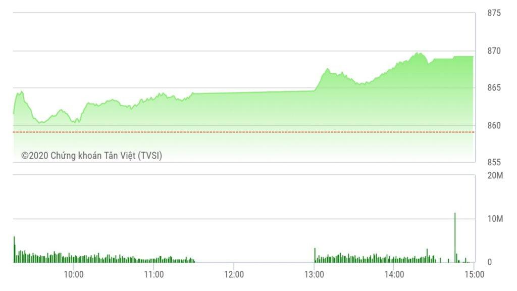Chứng khoán ngày 26/5: VN-Index tăng 10 điểm và áp sát mốc 870 điểm