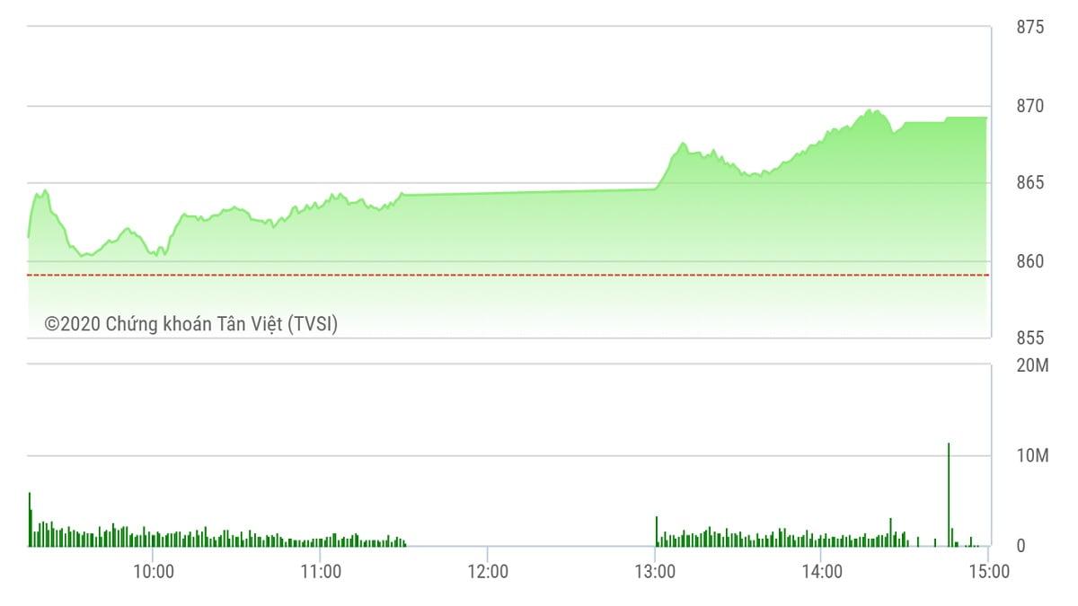 Chứng khoán ngày 26/5: VN-Index tăng 10 điểm và áp sát mốc 870