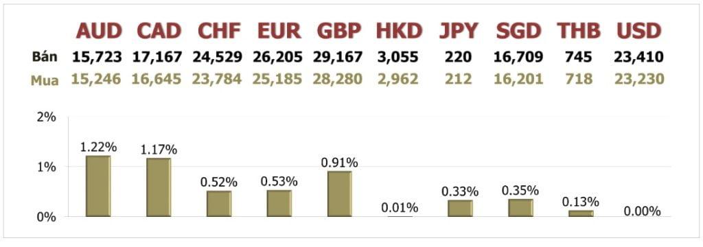 Tỷ giá ngày 27/5: USD rớt đáy 1,5 tháng khi thị trường ưa rủi ro hơn