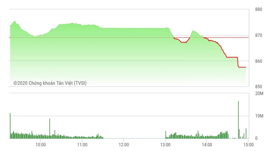 Chứng khoán ngày 27/5: Thiếu trụ đỡ, VN-Index giảm sâu về 857 điểm