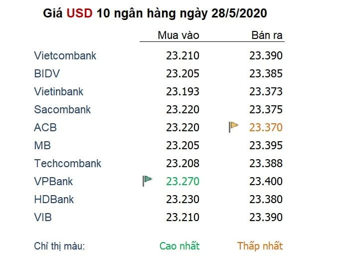 Tỷ giá ngày 28/5: Đồng Euro lập đỉnh 2 tháng, các đồng tiền khác 'mắc kẹt'