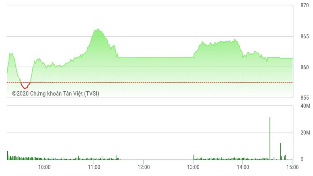 Chứng khoán ngày 28/5: Thanh khoản giảm, VN-Index 'xanh vỏ đỏ lòng'