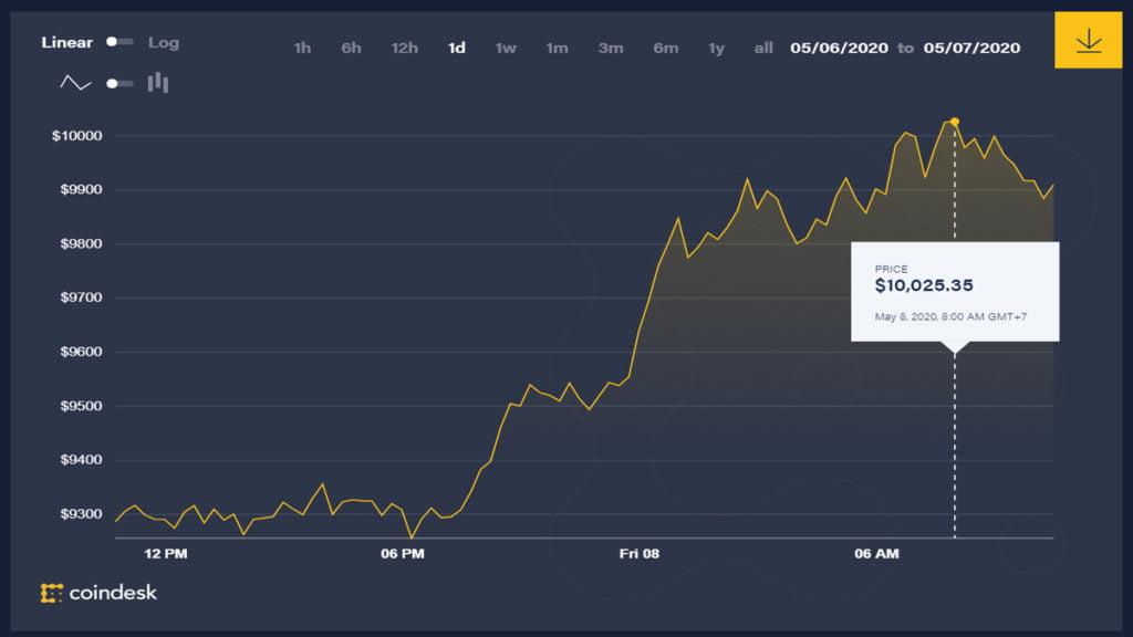 Thị trường tiền ảo khởi sắc, Bitcoin vượt ngưỡng 10.000 USD