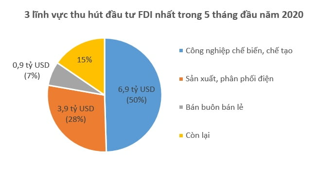Dù Covid-19, vốn FDI vẫn đổ vào Việt Nam 13,9 tỷ USD kể từ đầu năm