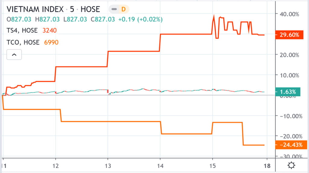 Top 10 cổ phiếu tăng, giảm giá mạnh nhất trong tuần 11-15/5