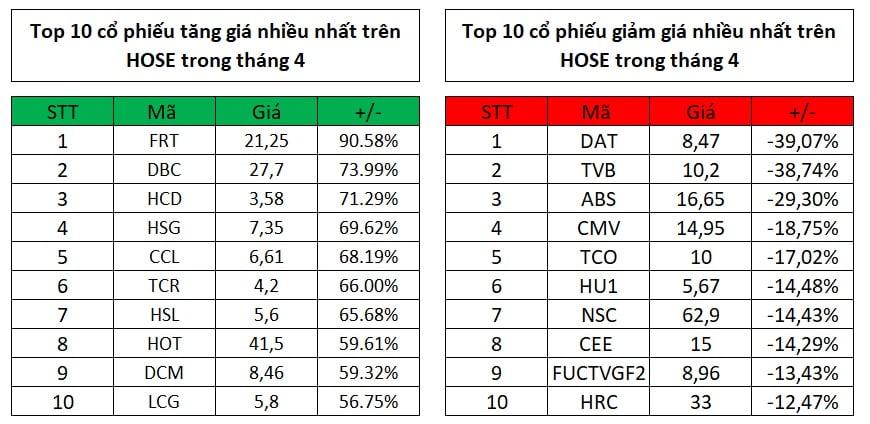 Top 10 cổ phiếu tăng, giảm mạnh nhất trong tháng 4