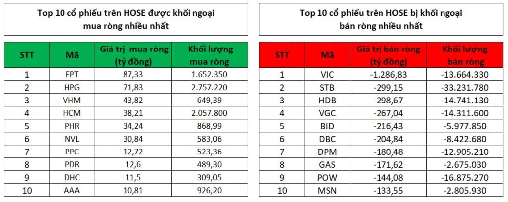 Top 10 cổ phiếu khối ngoại mua, bán ròng mạnh nhất trong tháng 4