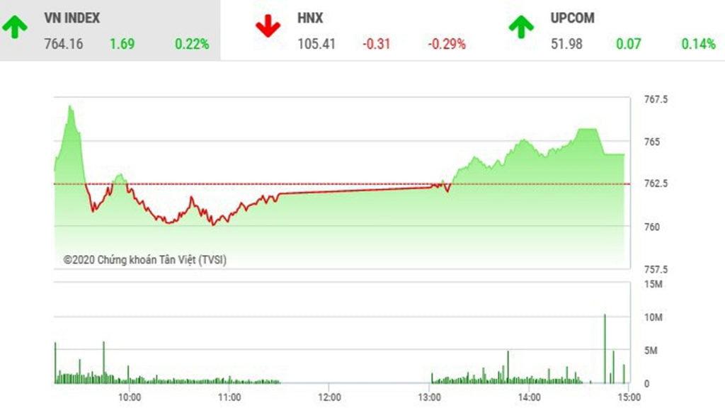 Biểu đồ diễn biến chỉ số VN-Index ngày 5/5/2020.