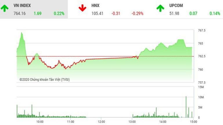 Chứng khoán ngày 5/5: Thanh khoản yếu, VNM và GAS giúp VN-Index vớt lại sắc xanh