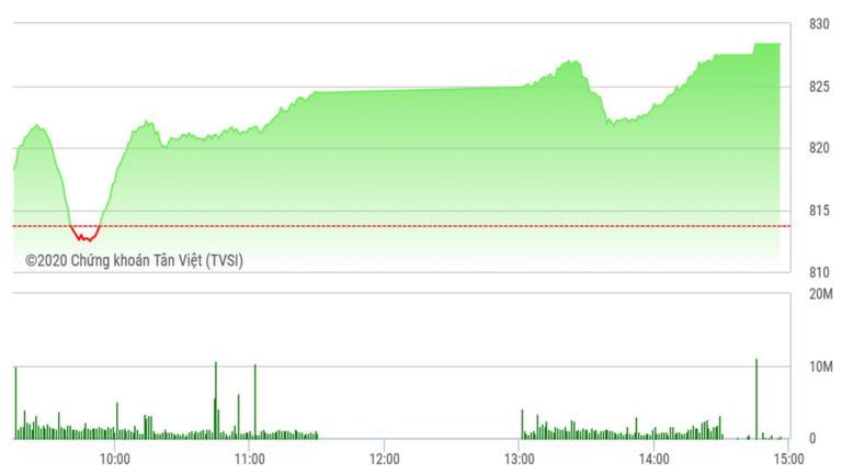 Chứng khoán ngày 11/5: Phiên tăng điểm thứ 5 liên tiếp, VN-Index đạt đỉnh 2 tháng