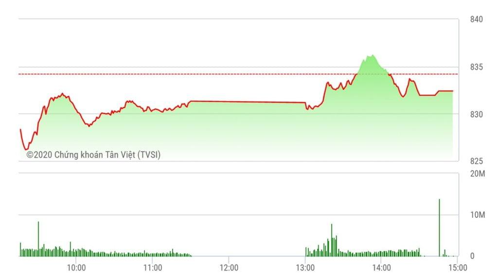 Chứng khoán ngày 14/5: MSN đột biến, VN-Index vẫn không thể xanh