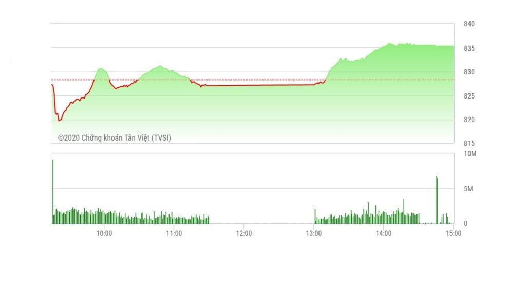 Chứng khoán ngày 12/5: VN-Index tiến gần mốc 840 điểm