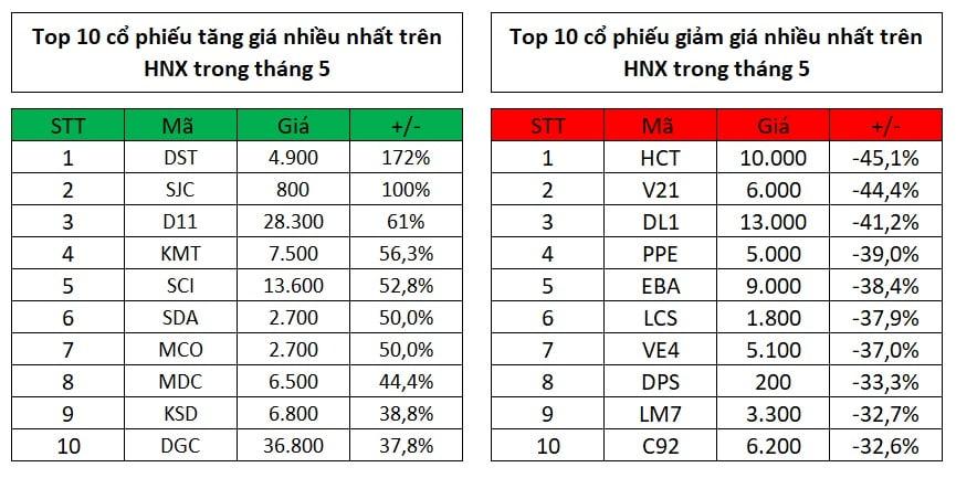Top 10 cổ phiếu tăng, giảm giá mạnh nhất trong tháng 5
