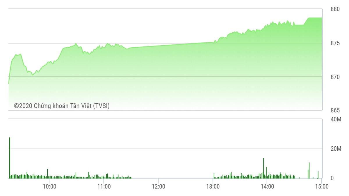 Chứng khoán ngày 1/6: Thanh khoản khủng, VN-Index khởi đầu tháng 6 'xuất sắc'