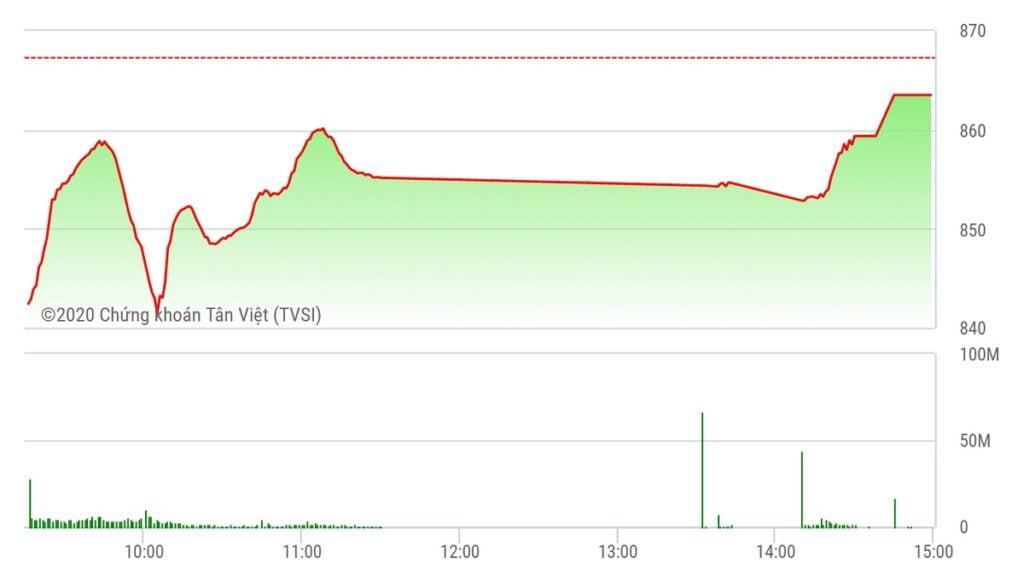 Chứng khoán ngày 12/6: Rung lắc mạnh, VN-Index đóng cửa tại đáy 2 tuần
