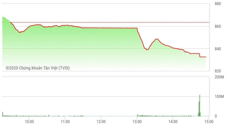 Chứng khoán ngày 15/6: Thanh khoản đột biến, VN-Index rớt đáy 1 tháng