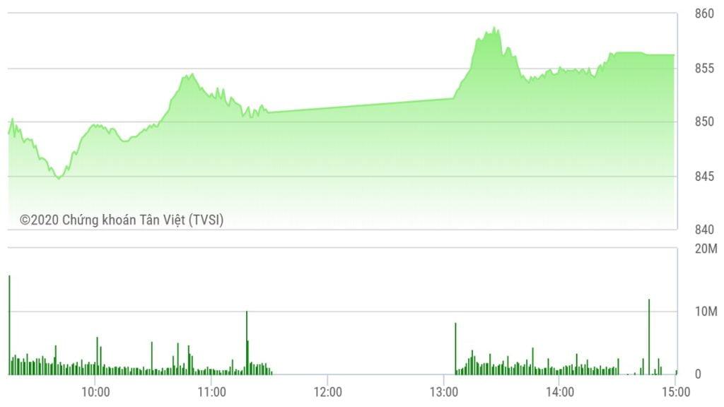 Chứng khoán ngày 16/6: Nhờ cổ phiếu nhà Vin tăng trần, VN-Index quay lại sát mốc 860 điểm